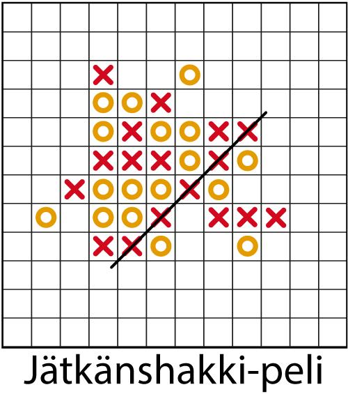 Jätkänshakki-pelin esittely.