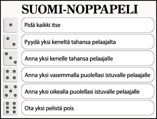 Suomi-noppapelin-ohje