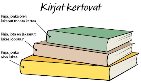 Tutustuminen ryhmässä: Kirjat kertovat -kotitehtävät.